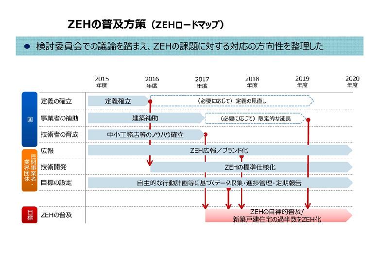 ZEHの普及方策(ZEHロードマップ)